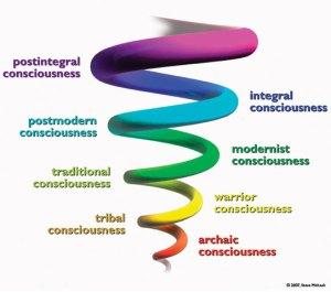Een spiral dynamicsmodel